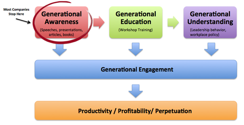Generational Journey Diagram